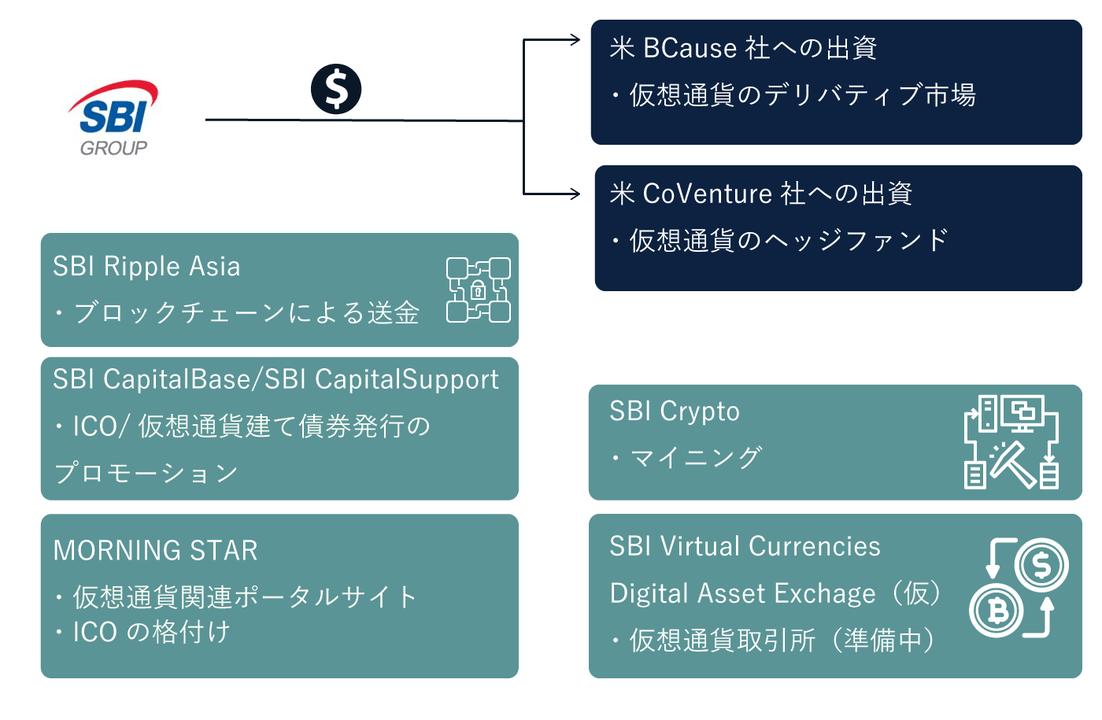 SBI仮想通貨関連事業
