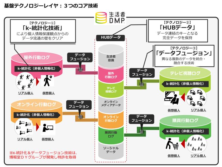 「生活者DMP」の進化