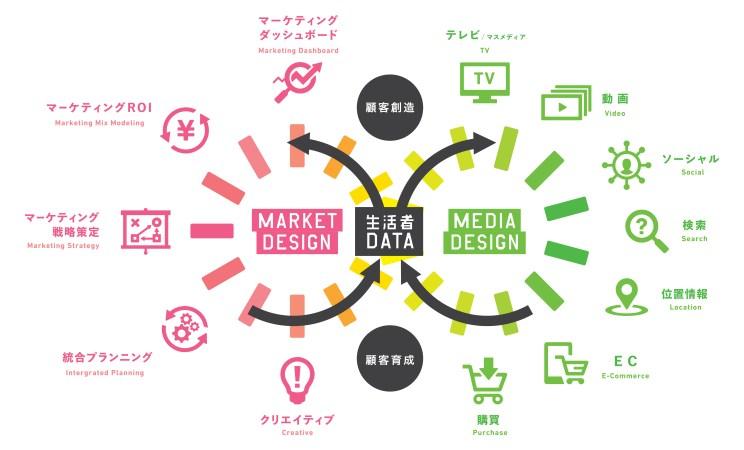 「生活者DATA WORKS」の概念図