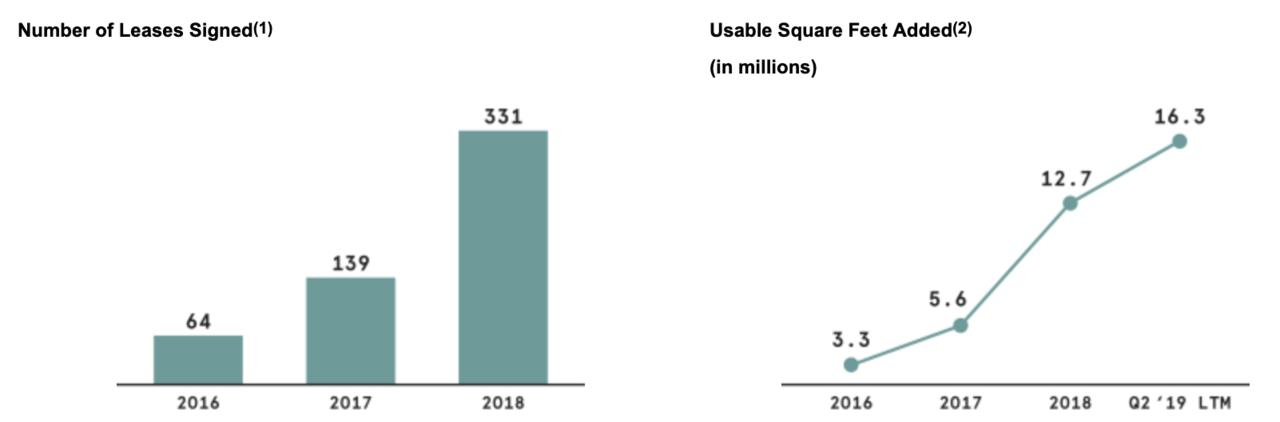 半年で売上2倍の急成長、それでもWeWorkが巨大赤字のワケ | Business Insider Japan
