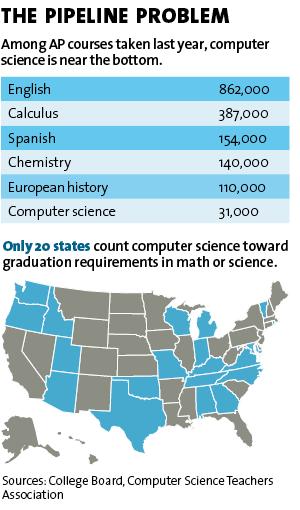 Computer Illiteracy America