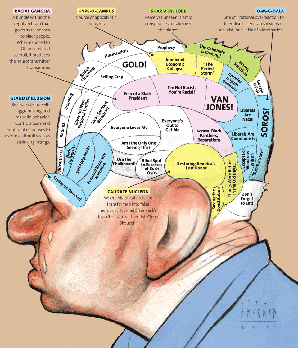 Beck's Brain Scan