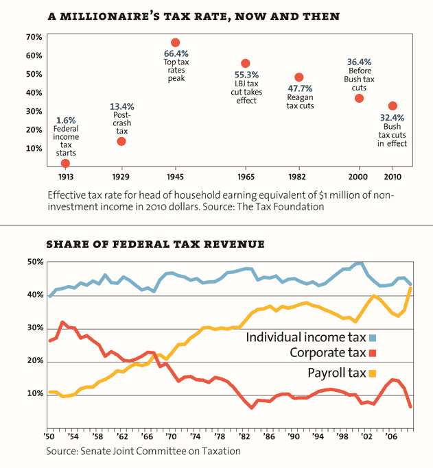 Inequality in USA - Infografix