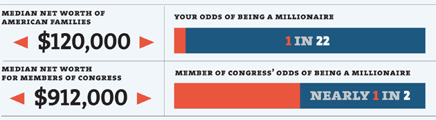 median net worth of american families, median net worth for mebers of congress, your odds of being a millionaire, member of congress's odds of being a millionaire