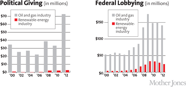Triumph of the Drill: How Big Oil Clings to Billions in