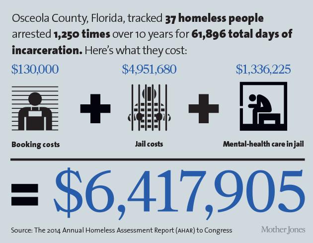 """""""homelessness"""
