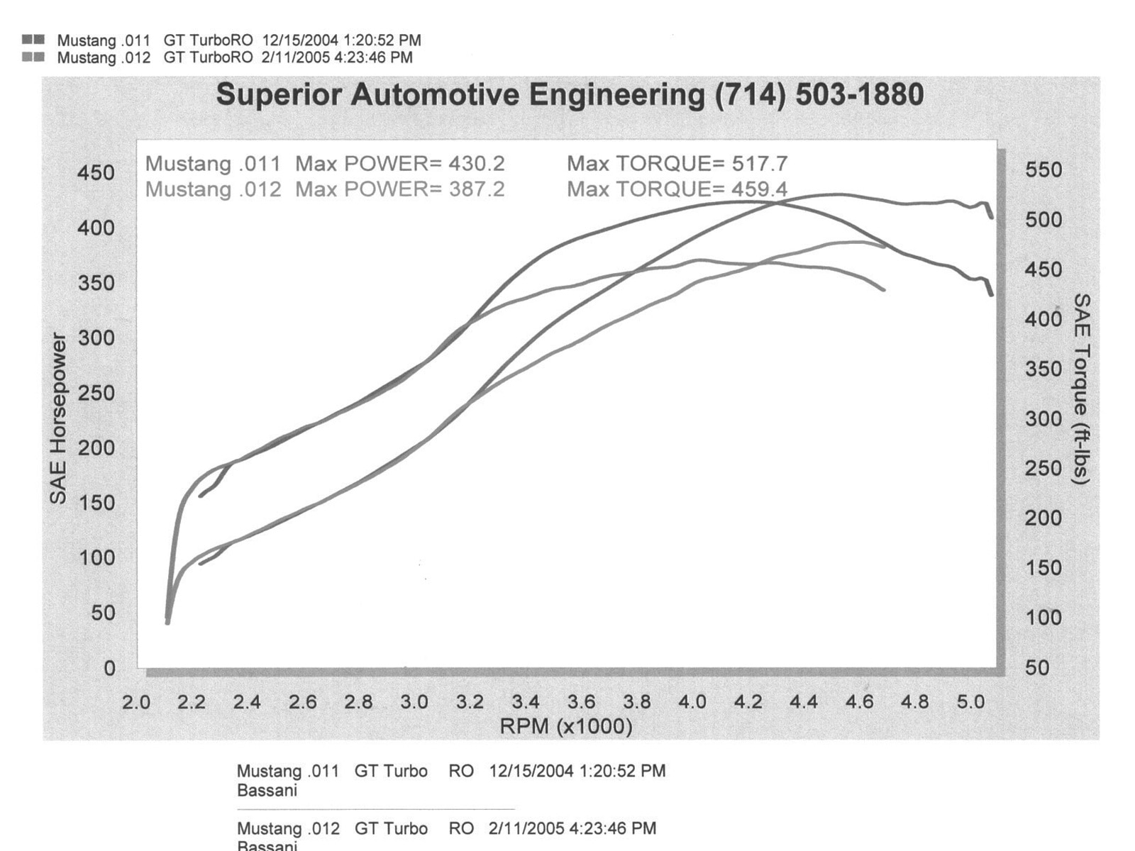 small resolution of m5lp 0507 14 hps turbo kit chassis dyno graph