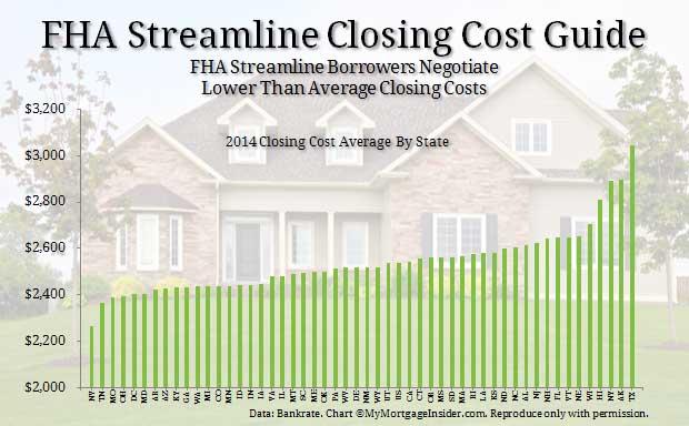 Fha Streamline Refinance Mip Chart