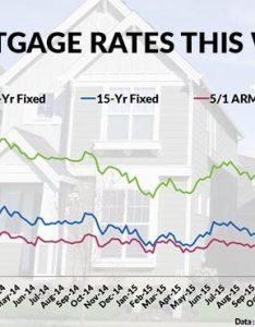 also current mortgage interest rates and chart rh mymortgageinsider