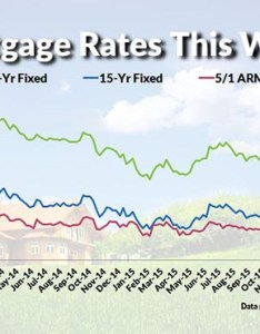Current mortgage interest rates for the week of february also and chart rh mymortgageinsider