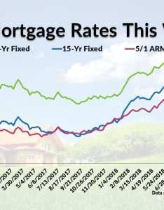 also current mortgage interest rates rh mymortgageinsider
