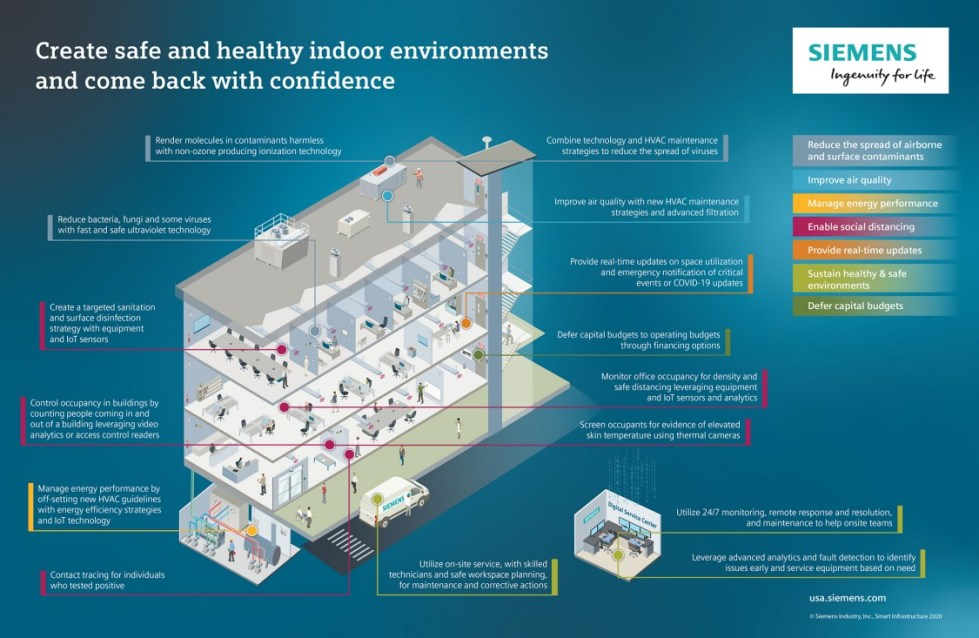 Create safe and healthy indoor environments | Siemens Stories about Smart Infrastructure | USA