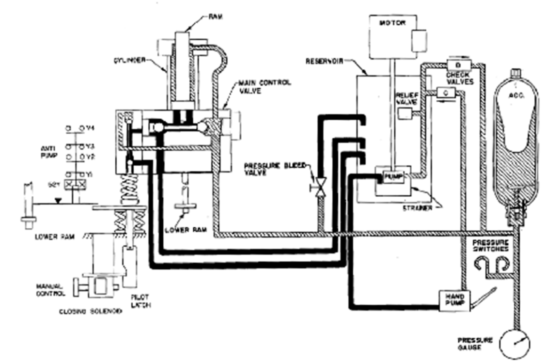 Hydraulic system maintenance on legacy circuit breakers