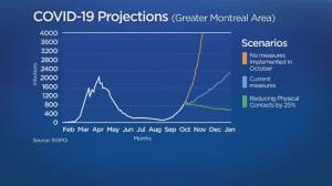 Coronavirus: Quebec government says sanitary measures are having an impact (01:45)