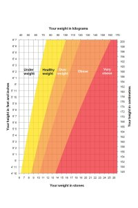 Height/weight chart - NHS