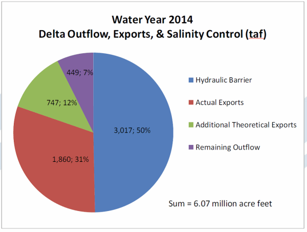 2014 Water Pollution Graphs