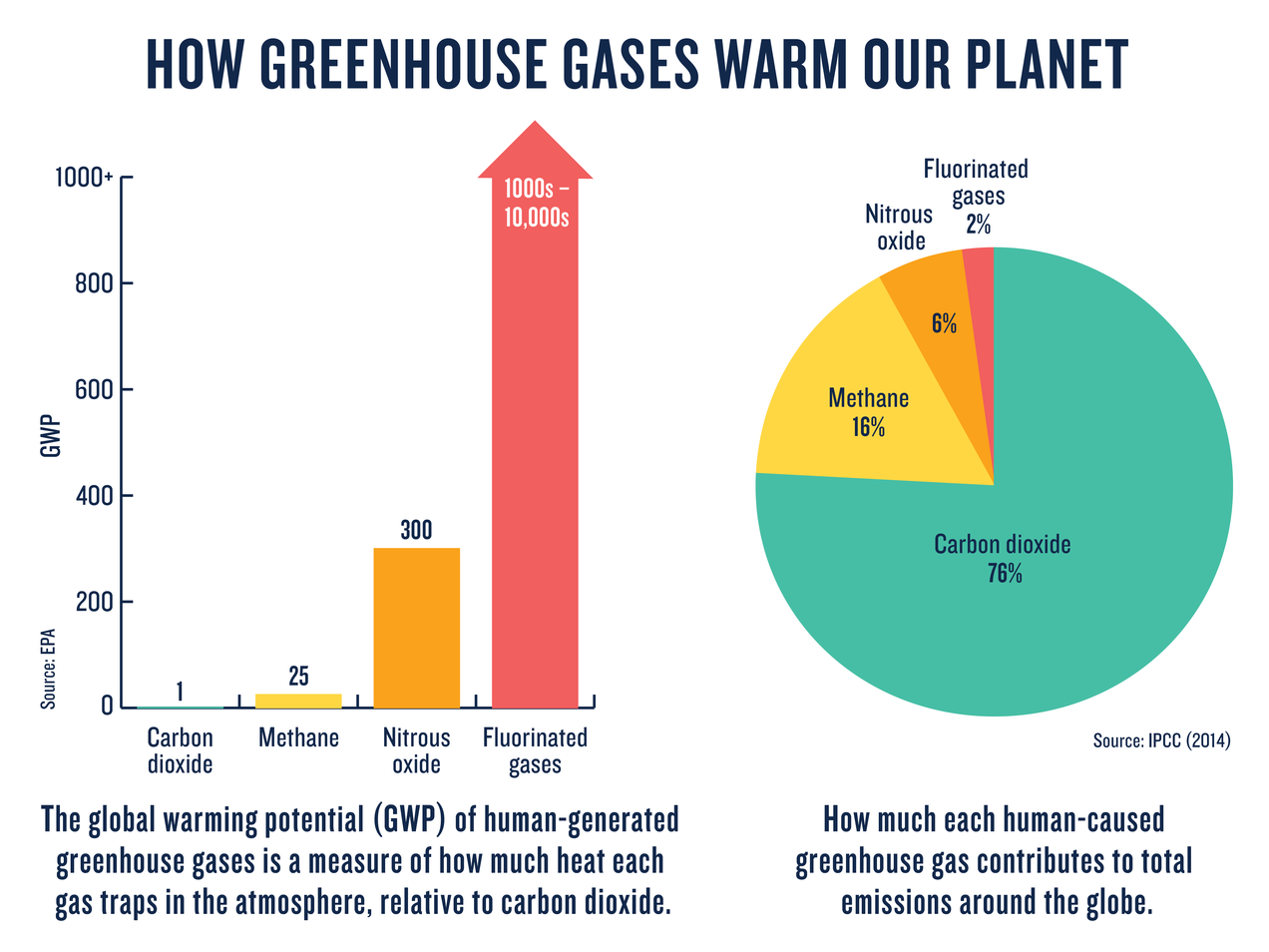 medium resolution of five major greenhouse gases