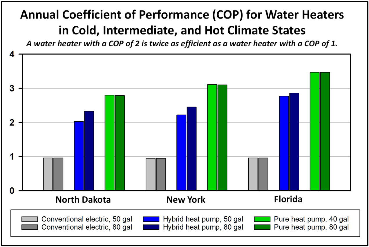 hybrid heat pump water heaters use less than half as much electricity as a conventional electric water heater pure heat pump water heaters are even more  [ 1272 x 853 Pixel ]