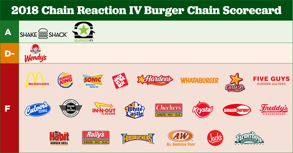Chain Reaction How Top Restaurants Rate On Reducing