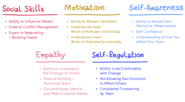 5 domains of emotional intelligence and their description: Social Skills, Motivation, Self-Awareness, Empathy, and Self-Regulation