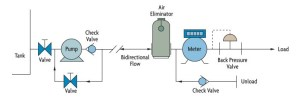 Coriolis Flow Meter technology and applications | Omega