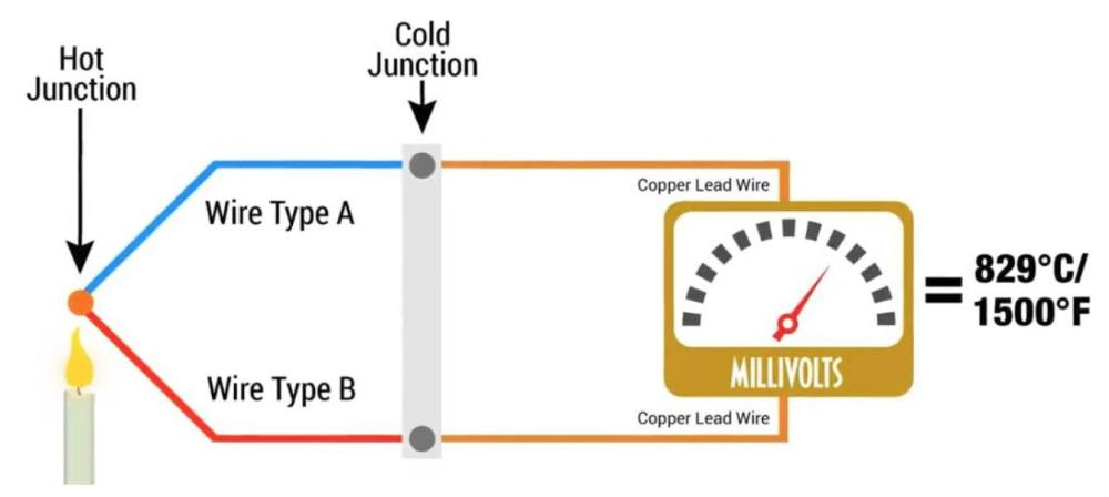 medium resolution of how thermocouples work diagram