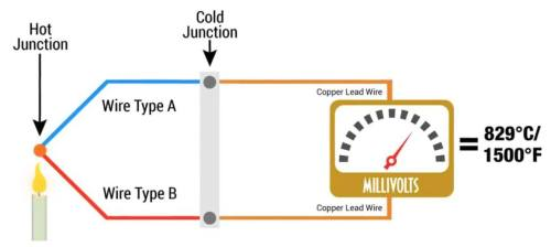 small resolution of how thermocouples work diagram