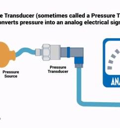 how do pressure transducers work omega engineering pressure transmitter diagram pressure transmitter diagram [ 1817 x 923 Pixel ]