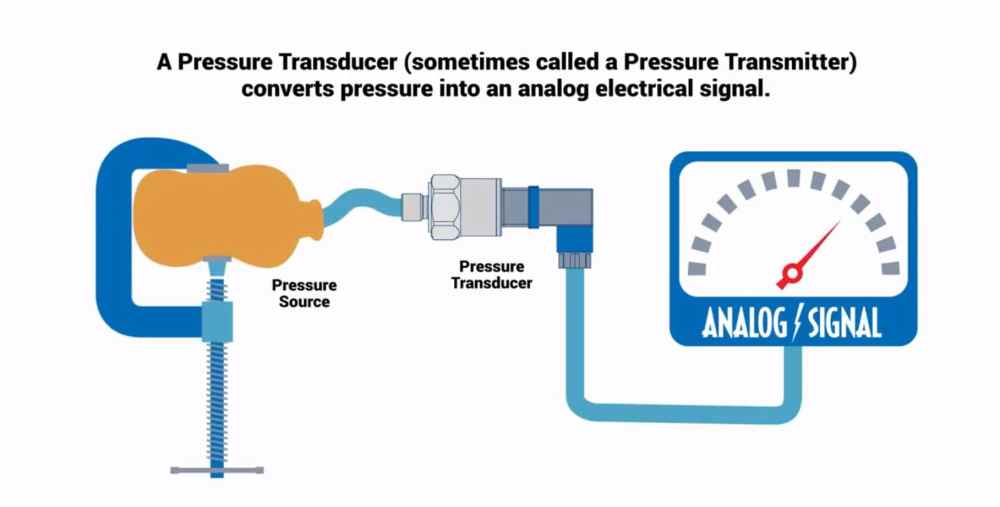 medium resolution of how do pressure transducers work omega engineering pressure transmitter diagram pressure transmitter diagram