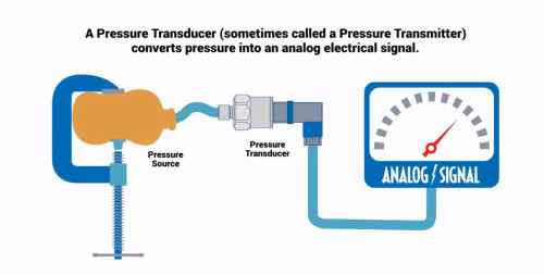 small resolution of how do pressure transducers work omega engineering pressure transmitter diagram pressure transmitter diagram