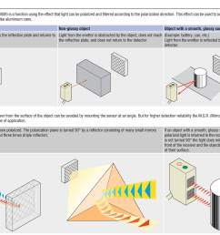 omron photoelectric sensor wiring diagram [ 2127 x 1574 Pixel ]