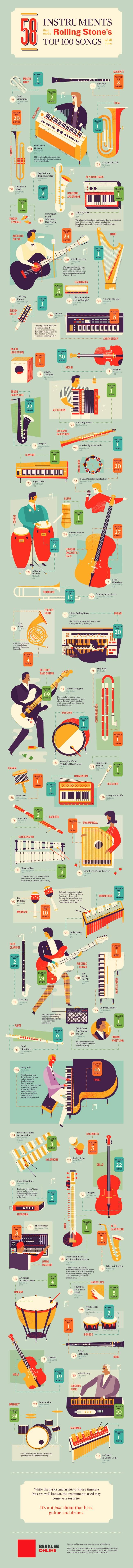 Berklee Online Instruments Infographic