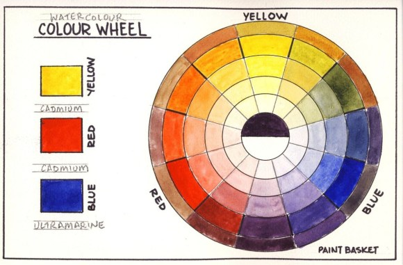 How to Make a Colour Wheel in Watercolour - Online Art Lessons