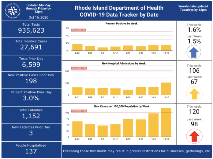 CASES OF COVID-19 in Rhode Island increased by 198 on Thursday. / COURTESY R.I. DEPARTMENT OF HEALTH