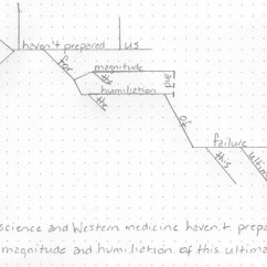 Diagramming Sentences With Conjunctions Les Paul Wiring Diagrams Penguin Random House To Diagram This Sentence I Used A Dotted Line Indicate The Conjunction And That Connects Two Nouns Verb Is Followed By Direct Object