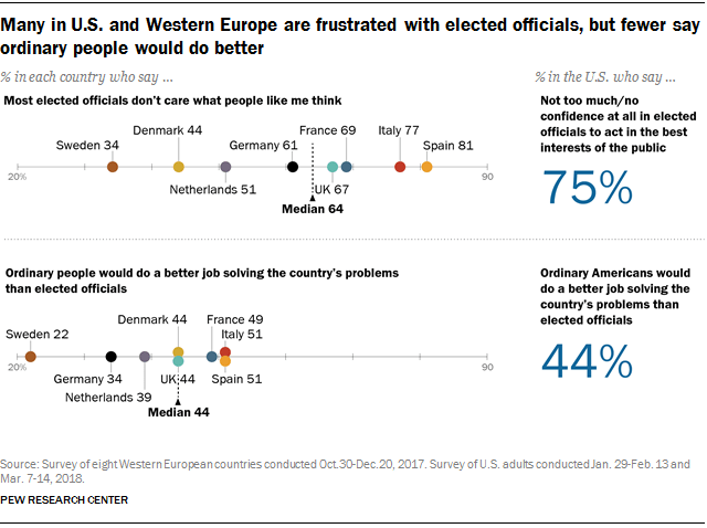 Many in U.S. and Western Europe are frustrated with elected officials, but fewer say ordinary people would do better