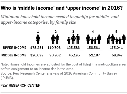 Who    is    'middle    income'    and    'upper    income'    in    2016?