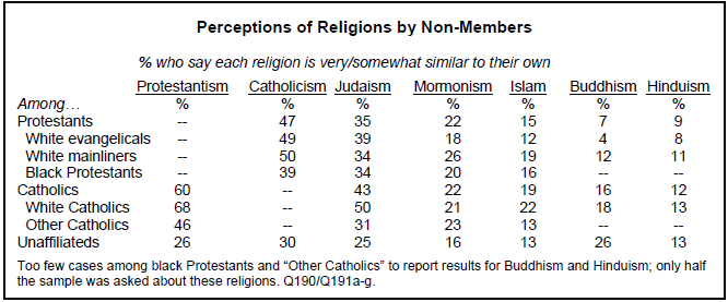 judaism hinduism venn diagram hvac thermostat wiring diagrams views of religious similarities and differences pew research center compared with other groups fewer the religiously unaffiliated see their own beliefs as similar to catholicism protestantism