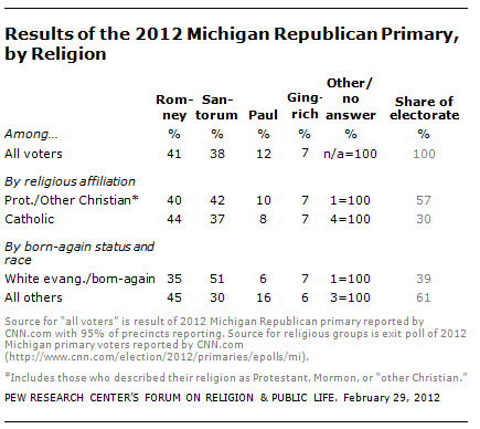 religion and the 2012