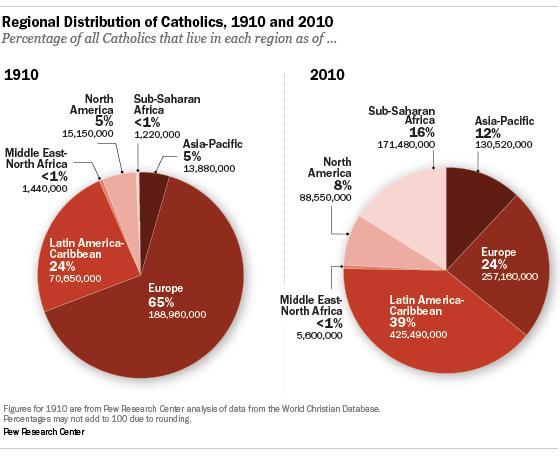 Resultado de imagen para historical catholic worldwide compare