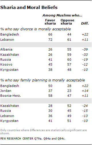 The World's Muslims Religion Politics And Society Pew Research