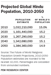 Projected Changes In The Global Hindu Population Pew Research Center