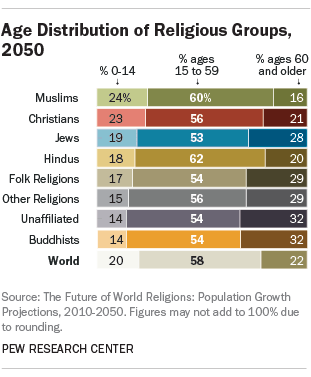 Main Factors Driving Population Growth Pew Research Center