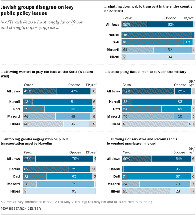 Jewish groups disagree on key public policy issues