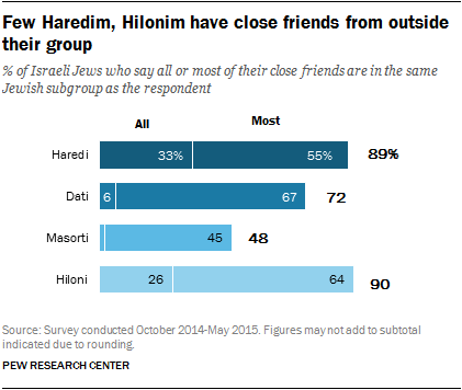 Few Haredim, Hilonim have close friends from outside their group