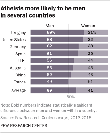 Atheists more likely to be men in several countries