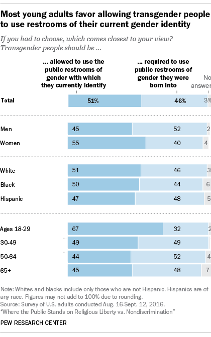 3 Public Split Over Bathroom Use By Transgender People Pew