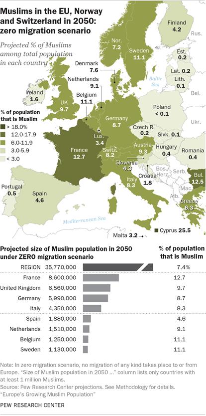 Europe's Growing Muslim Population - Clovis Institute