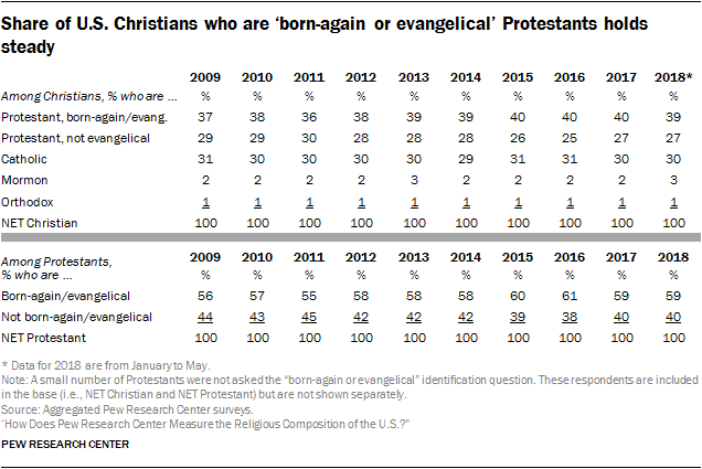 Share of U.S. Christians who are 'born-again or evangelical' Protestants holds steady