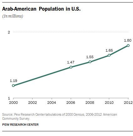 Census Bureau explores new Middle East North Africa ethnic